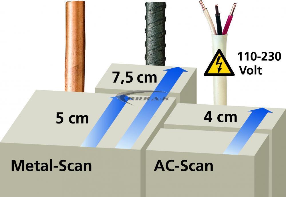 Електронен детектор Laserliner CombiFinder Plus 4