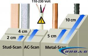 Електронен детектор Laserliner MultiFinder Plus 3