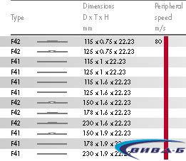 Диск рязане инокс 178х1,8х22 3